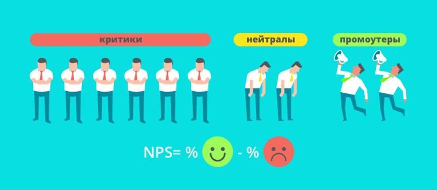 Как замерять индекс лояльности сотрудников, или как использовать NPS в вовлечении