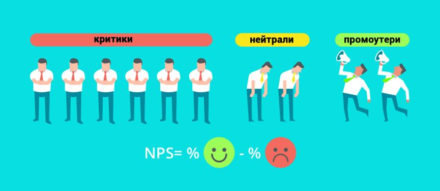 Як виміряти індекс лояльності співробітників, або як використовувати NPS для підвищення залученості