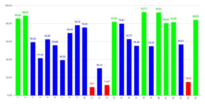 Графік загальних результатів NPS