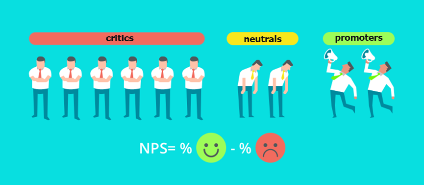 What is Net Promoter Score or how to use it to increase an employee loyalty?