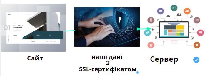 дія ссл-сертифікату