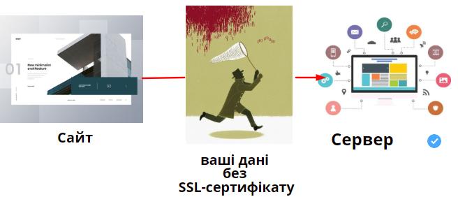 дія ссл-сертифікату_