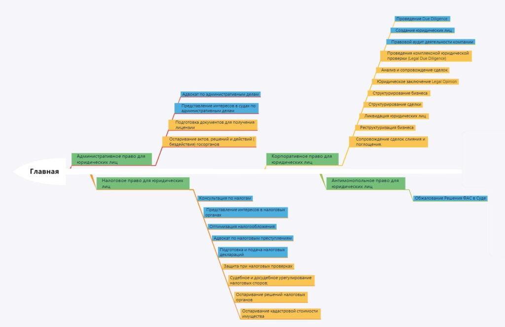 Как создать seo-структуру сайта?